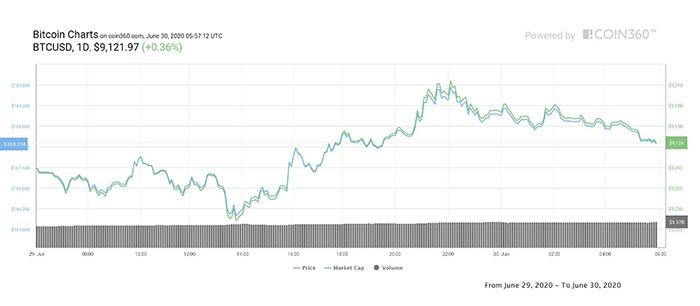 Biểu đồ ngày của Bitcoin. Nguồn: CoinMarketCap