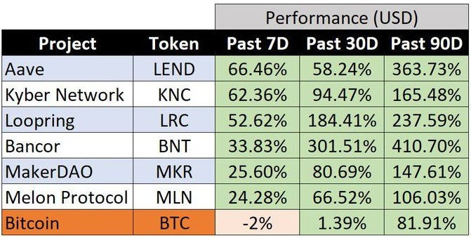 So sánh các token DeFi và Bitcoin