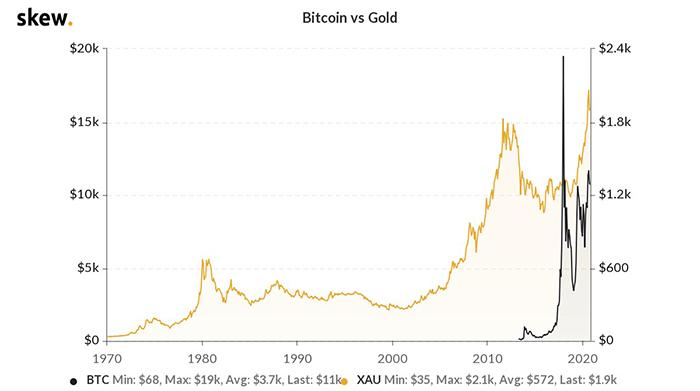 Biểu đồ lịch sử Bitcoin so với vàng. Nguồn: Skew