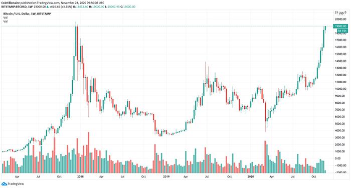 Biểu đồ hàng tuần của BTC/USD (Bitstamp). Nguồn: Tradingview