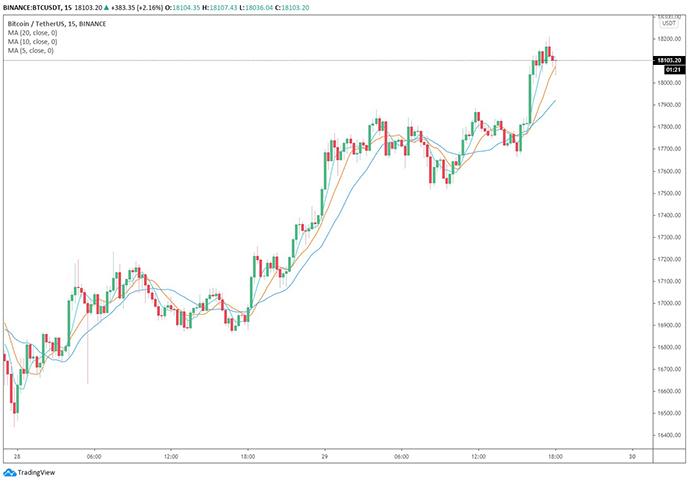 Biểu đồ 4 giờ BTC / USDT (Binance). Nguồn: TradingView.com