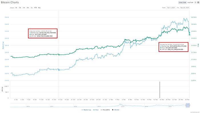 Biến động giá Bitcoin giữa thời điểm sàn ngừng cho rút tiền (ngày 16/10) với cho rút tiền trở lại (ngày 26/11), theo CoinMarketCap